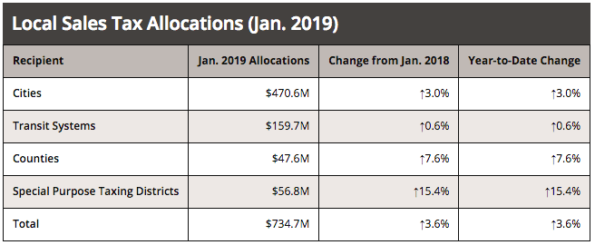 January 2019 sales tax allocations. (Courtesy photo)