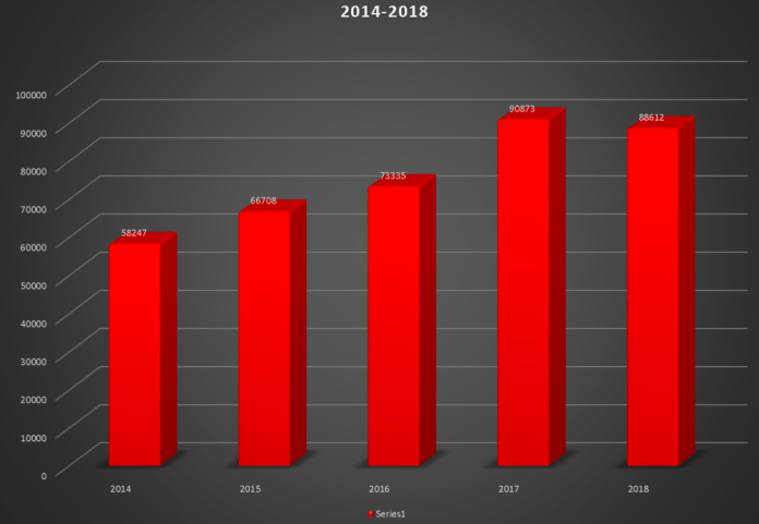 In addition to the Cypress Creek Fire Department's calls for service, the Communications Center handles calls for 15 firefighting and EMS agencies. This chart illustrates the increase in calls the Cypress Creek EMS Communications Center has answered -- for all of the 15 agencies -- over the past five years. (CCEMS)