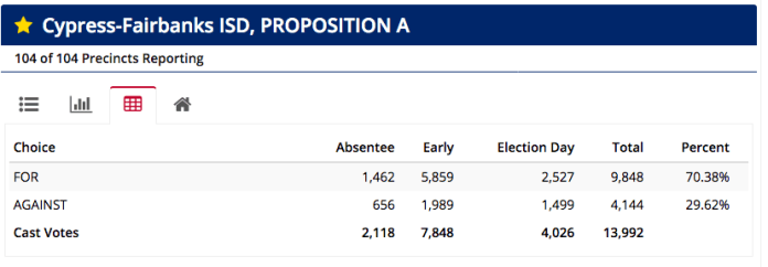 The results from the $1.7 billion dollar bond election at 7 p.m., after election day votes were calculated, May 4, 2019.