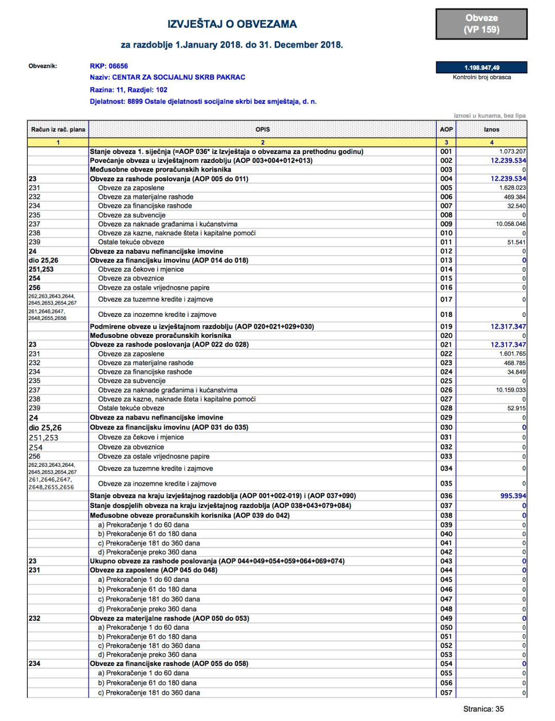 izvještaj o obvezama centra za 2018. godinu, slika 1
