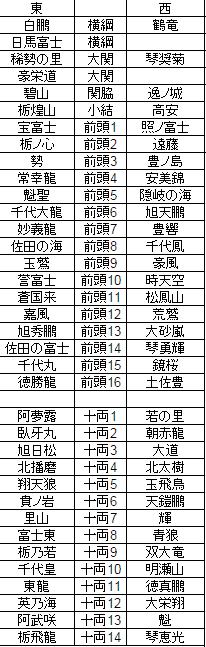 banzuke201501