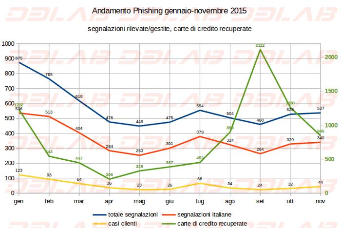 andamento phishing 2015
