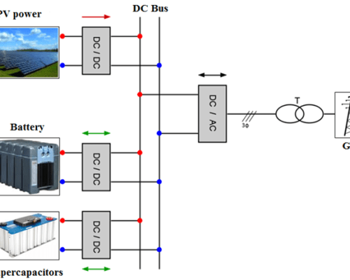 Energy management and batteries lifespan estimation in a ...