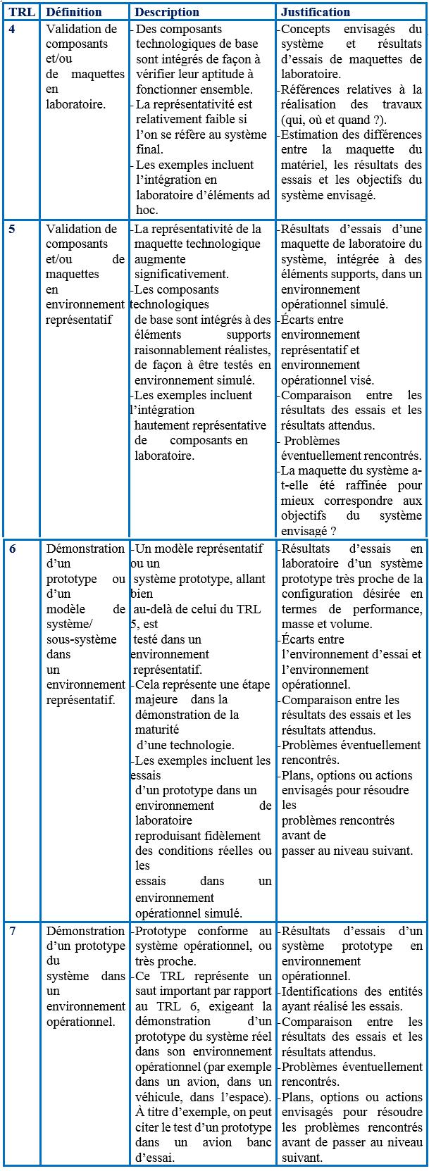 descriptif-des-echelles-trl-de-la-preuve-de-concept-demonstrateur