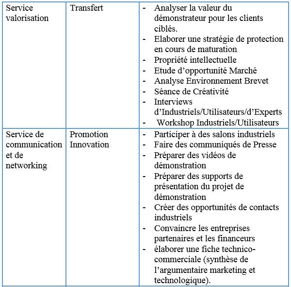 intervenants-dans-un-projet-de-recherche-dedie-a-la-valorisation-de-la-recherche1