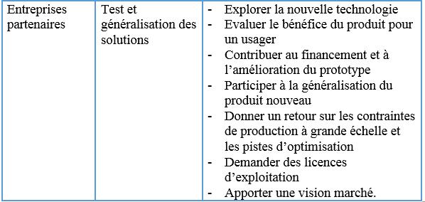 intervenants-dans-un-projet-de-recherche-dedie-a-la-valorisation-de-la-recherche2