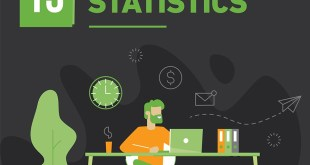 Web Design And UX Statistics