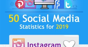 50 Social Media Stats For 2019