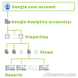 Google Analytics account structuur