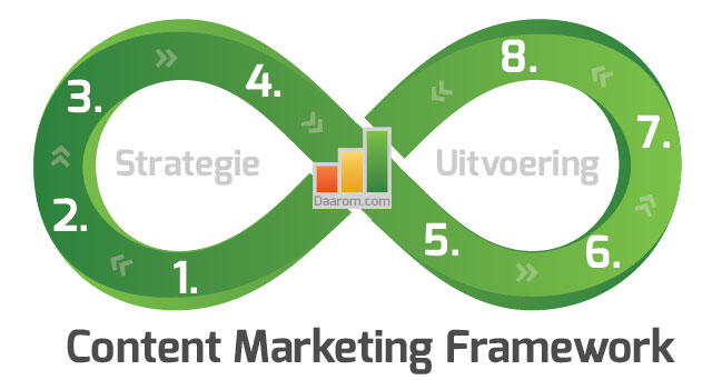 Daarom.com Content Marketing Framework