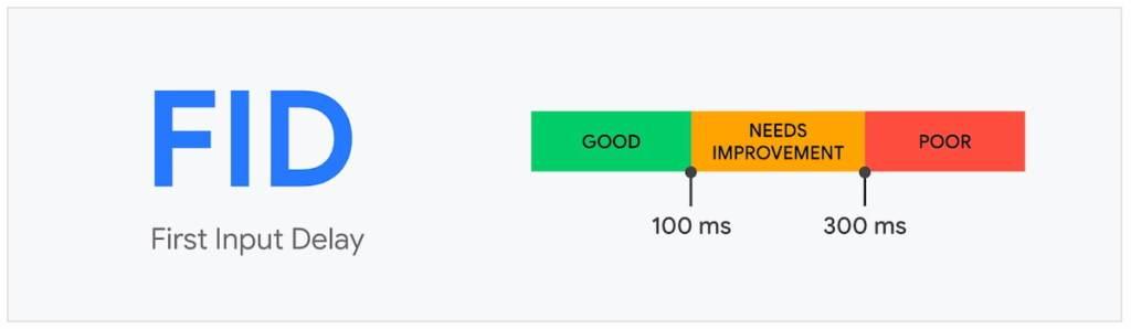 FID dient sneller dan 100ms te zijn
