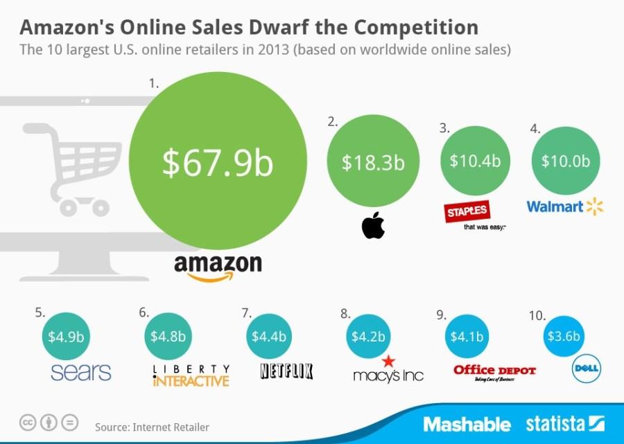 vendas-amazon-maior-de-2013
