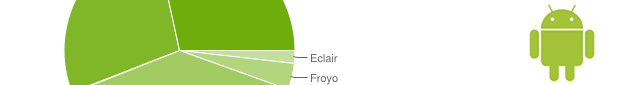 Android chart banner