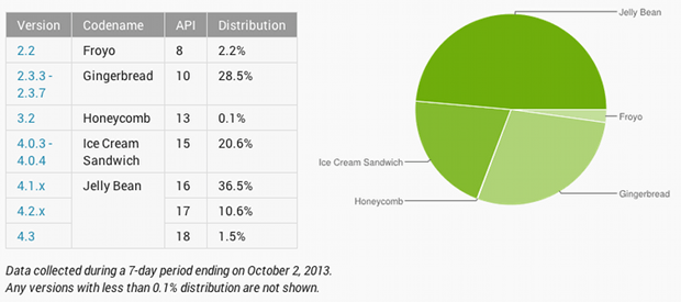 Android Chart 09 2013