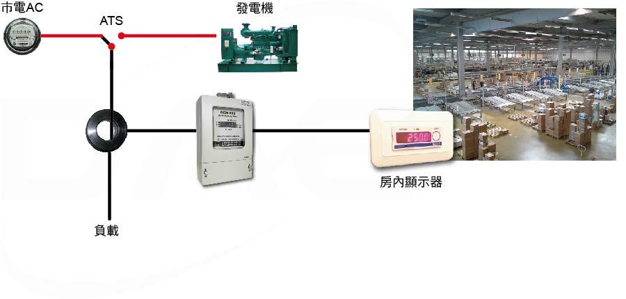 雙電源電表