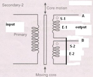 LVDT  Linear Variable Differential Transformer |Operation  Working, Advantages , Application