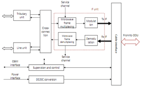 Digital Microwave Communication Equipment  ODU, IDU, Dish, Antenna | D&E notes