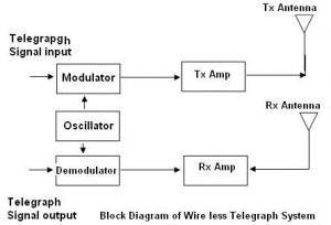 Wireless Telegraphy  Block Diagram, Working, Modulator