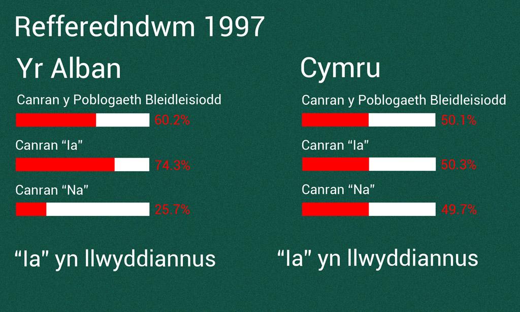Refferendwm 1997