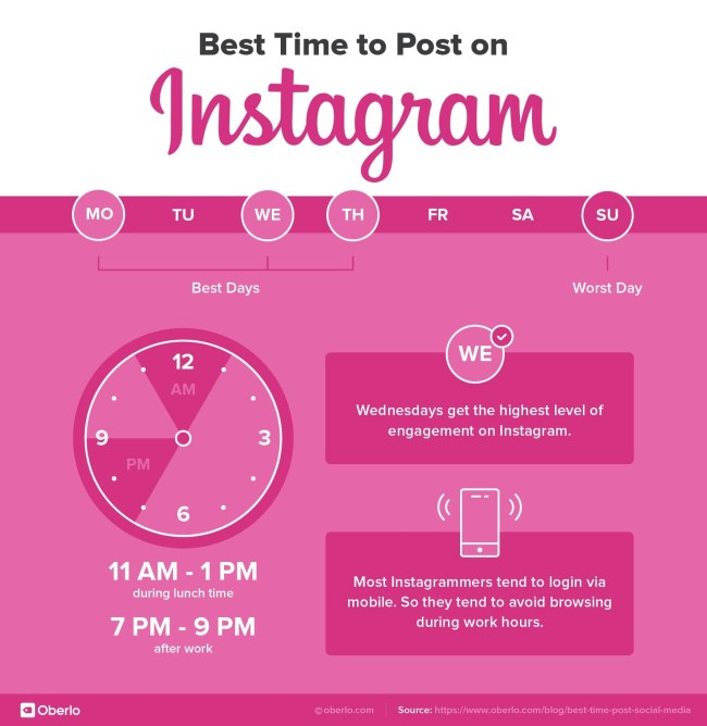 The best times to post on Instagram 2019