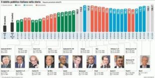debito pubblico NewsExtra