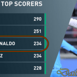 Ronaldo Becomes Third Top Scorer in La Liga