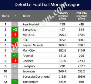Deloitte 2016 Football Money League List