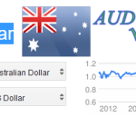 Australian Dollar to USD Exchange Rate Conversion – AUD to USD Exchange