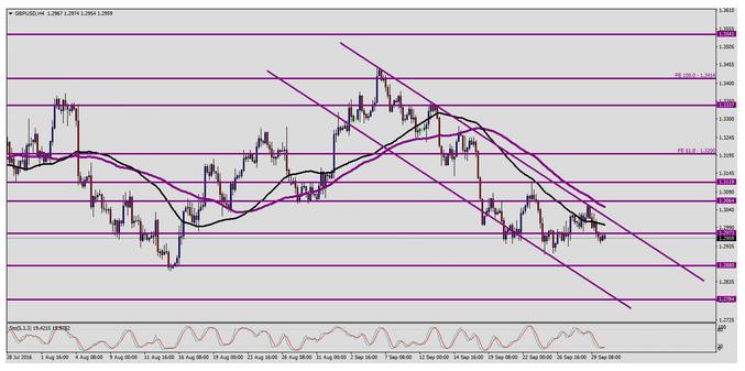 GBP/USD Technical analysis for September 30, 2016