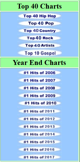 Top 40 Charts on Musiccharts.us