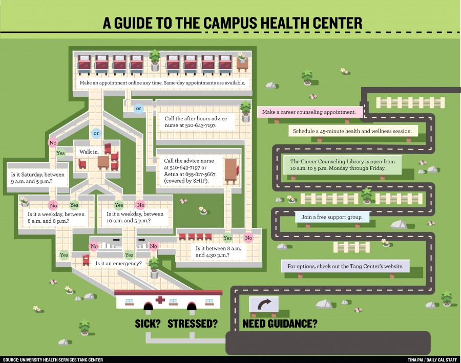 How to maximize campus health resources | The Daily Californian