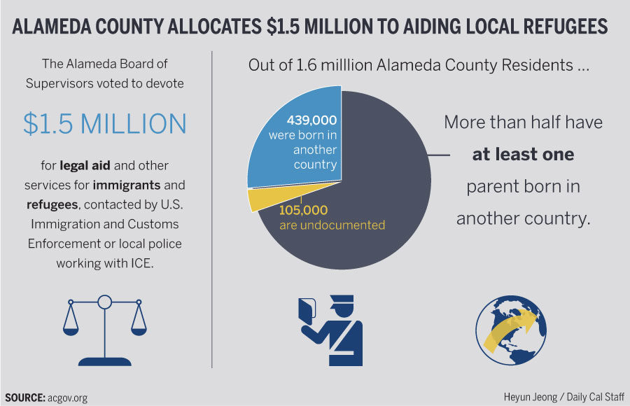 Alameda County Approves   Million Allocation For Immigrants Refugees