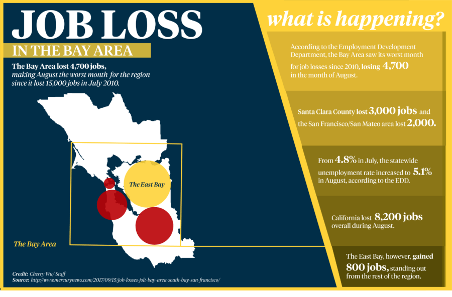 Bay Area lost 4,700 jobs, East Bay gained 800 in August