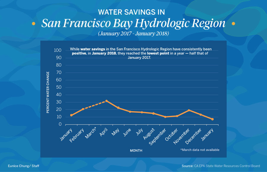Water conservation in California drops after dry winter