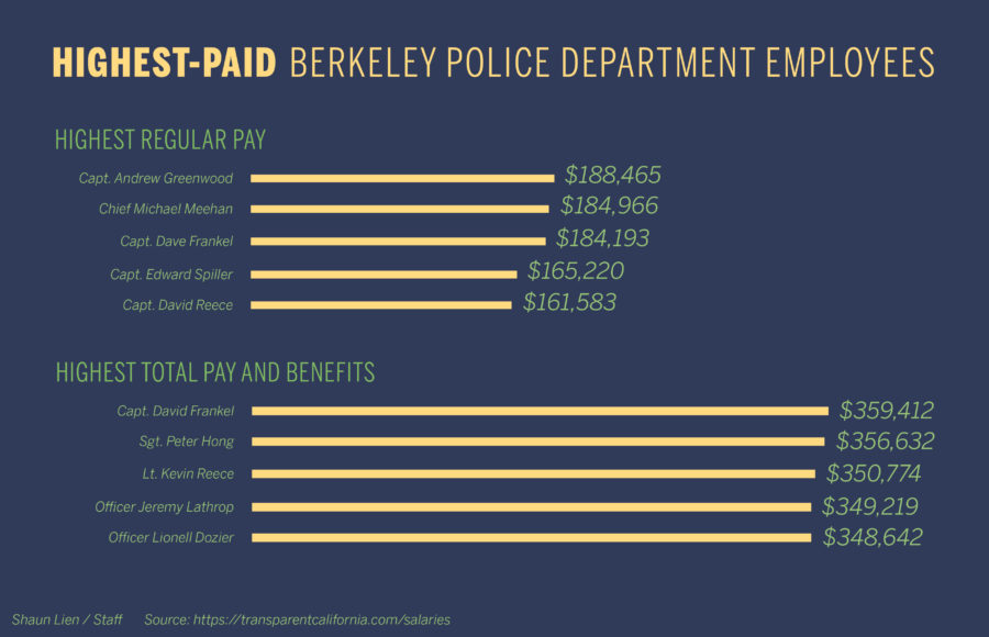 9b8505b76817 Police officers made up the majority of Berkeley s highest-paid employees  in 2016