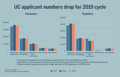 Bar graphs showing UC applicant numbers among Freshmen and Transfers in 2017, 2018, and 2019