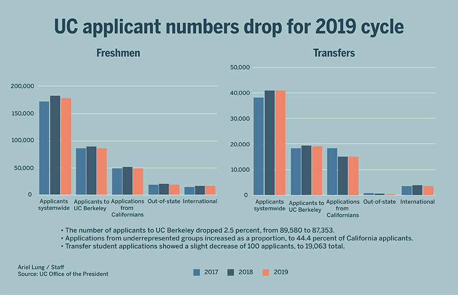 UC Berkeley sees drop in freshman applicants for 1st time in a