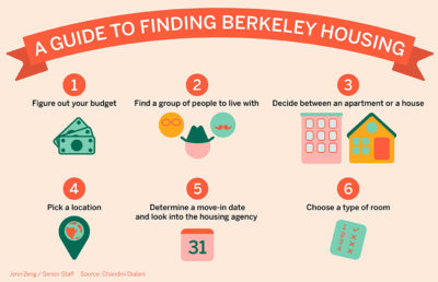 Steps to finding housing with image for each step