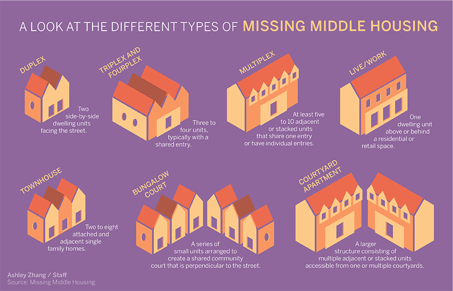 Different types of middle housing with descriptions