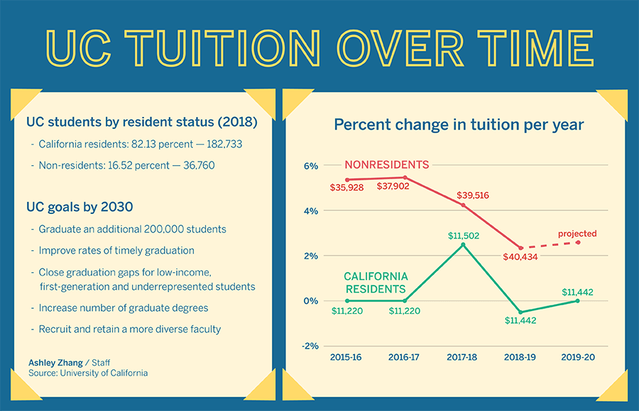 Graph showing percent change in UC Tuition per year