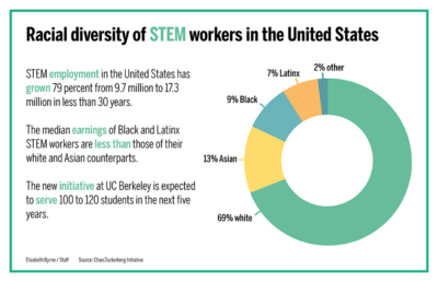 Pie chart showing racial distribution of STEM workers in the US