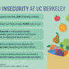 Facts about food insecurity at UC Berkeley