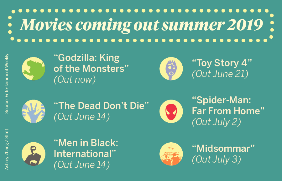 Lists of movies coming out summer 2019