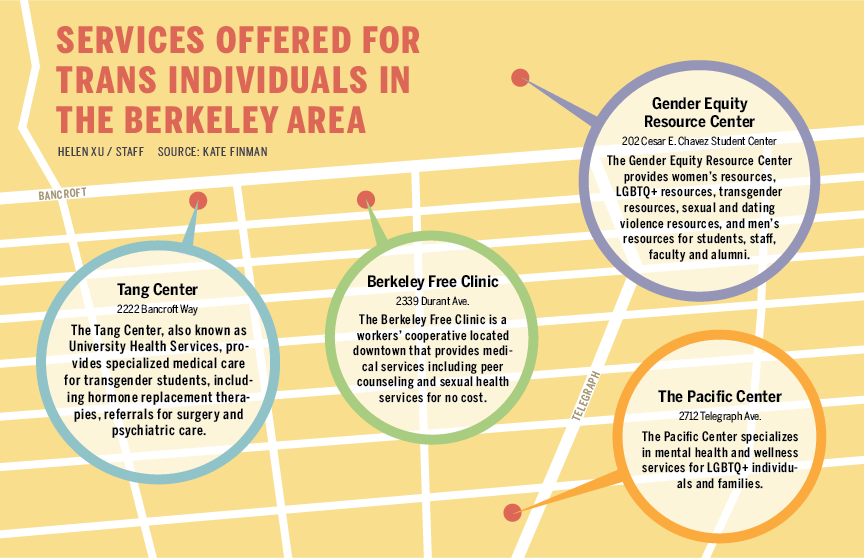 Services offered for trans individuals in the Berkeley area