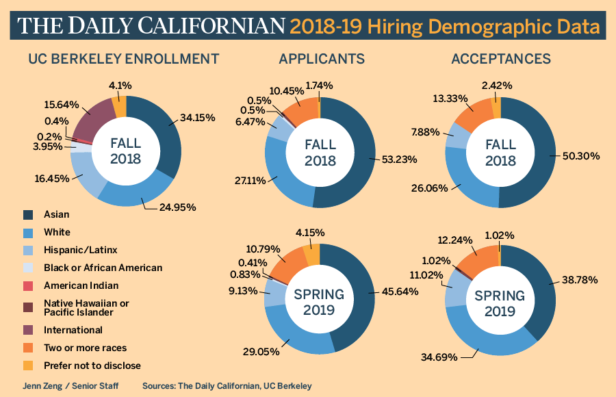 Pie charts showing demographics of Daily Cal applicants and acceptances
