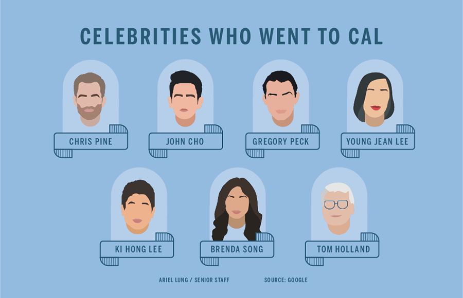 List of celebrities who went to Cal