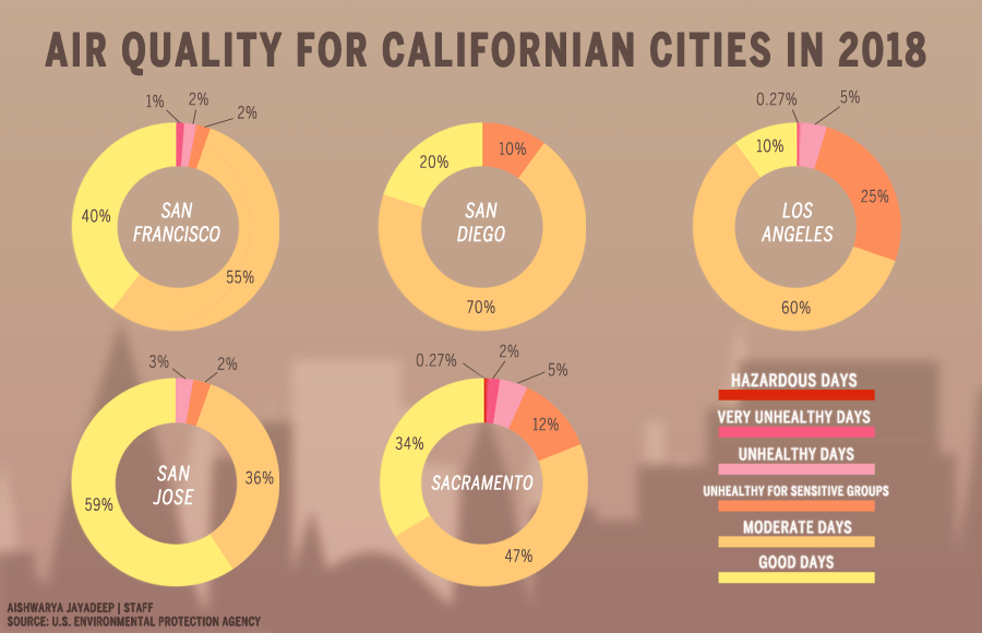Infographic on air quality in Californian cities