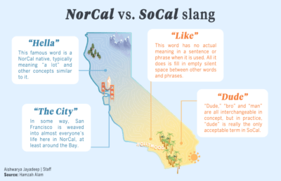 Infographic of SoCal vs. NorCal slang