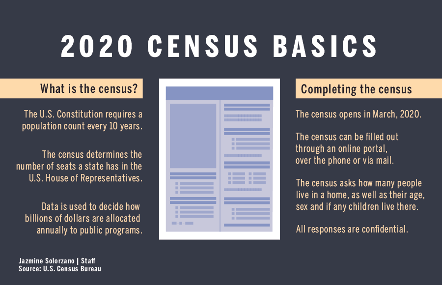 infographic on 2020 census basics