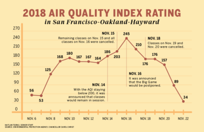 Line chart of AQI over time in SF-Oakland-Hayward